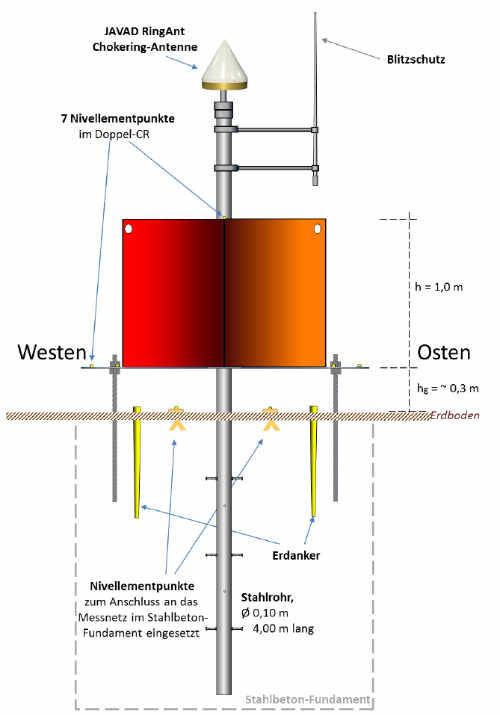Konstruktionsskizze einer Multisensor-Referenzstation aus Doppel-Corner-Reflektor, GNSS-Monitoringstation,  und Nivellementanschlusspunkten