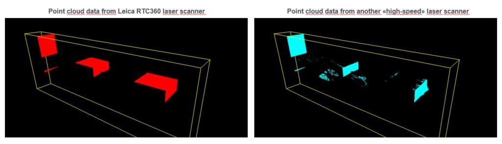 Die Punktwolke des Leica RTC360 ist vollständig und sauber, ohne ungültige Punkte (links). Die Punktwolke des anderen Hochgeschwindigkeits-Laserscanners ist mit ungültigen Punkten unvollständig (rechts).