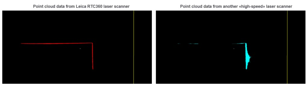 Die Punktwolke des Leica RTC360 ist komplett mit Rauschen im unteren Bereich und korrekter Geometrie (links). Die Punktwolke des anderen Hochgeschwindigkeits-Laserscanners (rechts) weist in Bereichen mit einem senkrechten Einfallswinkel ein Rauschen mit hoher Reichweite und in Bereichen mit einem flachen Einfallswinkel Löcher in den Daten auf. Die Geometrie des gescannten Objekts ist ebenfalls falsch.