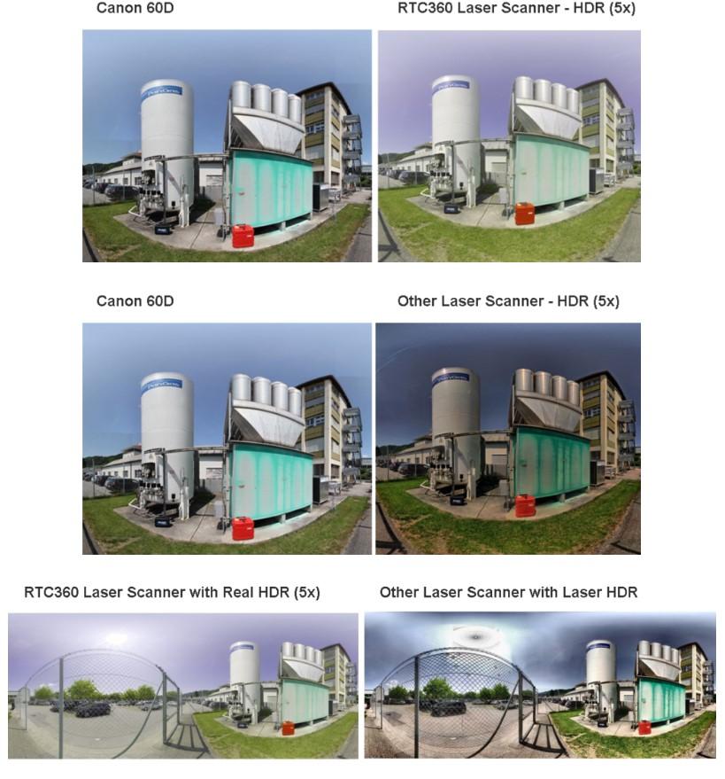 Vergleichen Sie zur Beurteilung der Bildqualität die Bilder des Scanners mit den Bildern, die mit einer hochwertigen DSLR-Kamera aufgenommen wurden.
