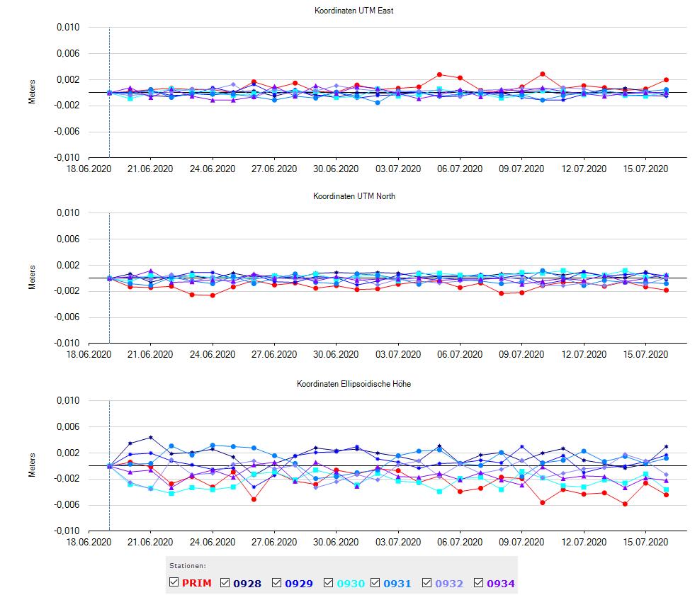 GLOMON-Portal: Koordinatenzeitreihen aus Post-Processing mit WaPNet