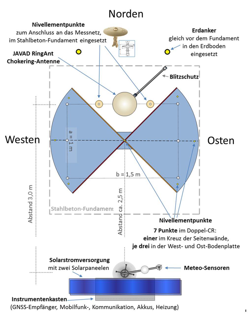 Planskizze_RAG-MSST_Aufsicht